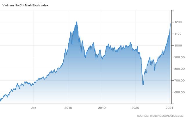 VN-Index đang hướng về đỉnh 1.204 điểm sau gần 3 năm
