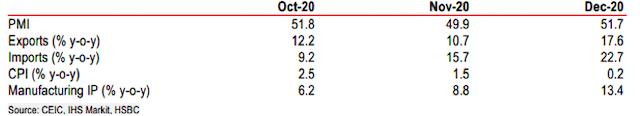 Tóm tắt chỉ số kinh tế gần đây.