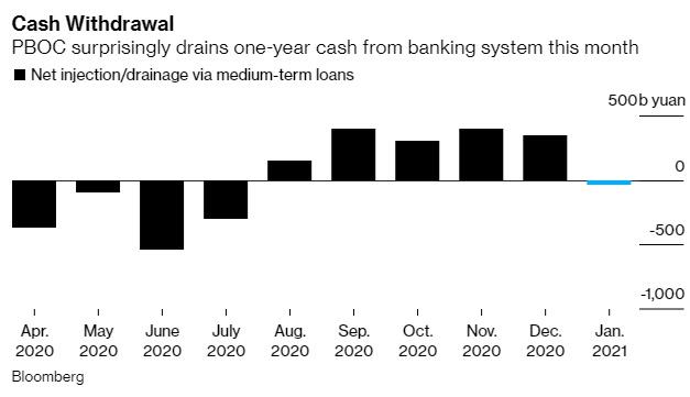 Ngân hàng trung ương Trung Quốc hôm nay rút bớt tiền mặt khỏi hệ thống tài chính, lần đầu tiên trong 6 tháng, sau khi thanh khoản dư thừa đẩy lãi suất cho vay liên ngân hàng xuống thấp kỷ lục.