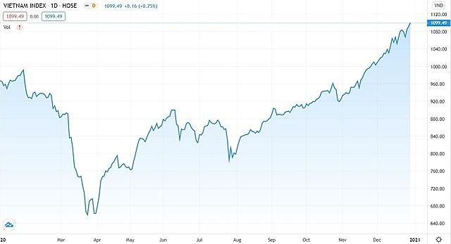 VN-Index kết thúc năm 2020 với mức tăng gần 70% từ đáy hồi tháng 3 và hàng trăm cổ phiếu tăng trên 100% giá trị. Ảnh: Tradingview.