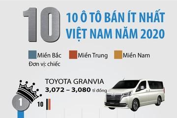 10 ôtô bán ít nhất Việt Nam năm 2020