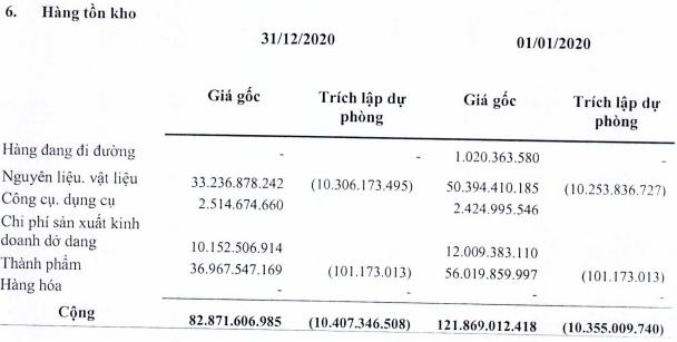 Nguồn: BCTC quý IV/2020 của HNR.
