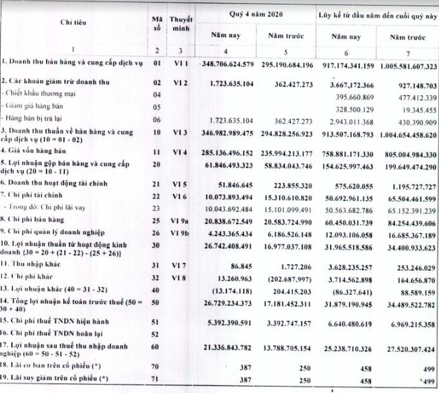 Gỗ MDF VRG Quảng Trị (MDF): Quý 4 lãi 21 tỷ đồng tăng 54% so với cùng kỳ - Ảnh 1.