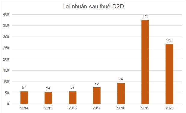 d2d-ket-qua-4891-1610963743.png