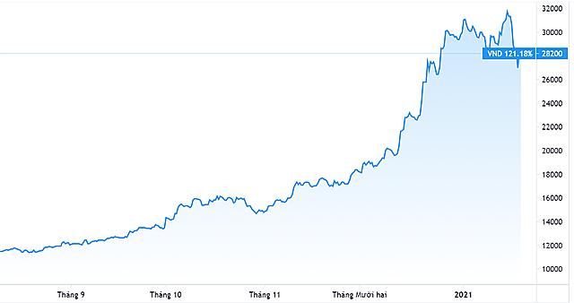 Diễn biến giá cổ phiếu VND. Nguồn: Tradingview.