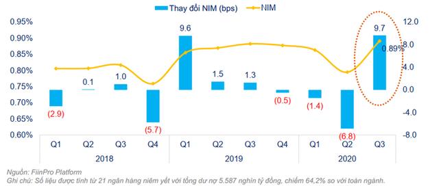 Tỷ lệ và thay đổi biên lãi ròng (NIM).