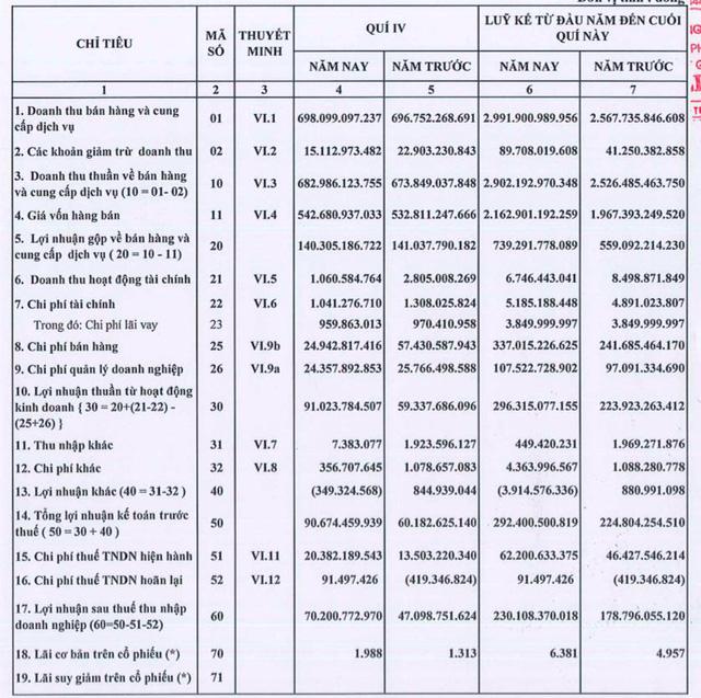 Bột giặt LIX: Quý 4 lãi 70 tỷ đồng tăng 49% so với cùng kỳ - Ảnh 1.