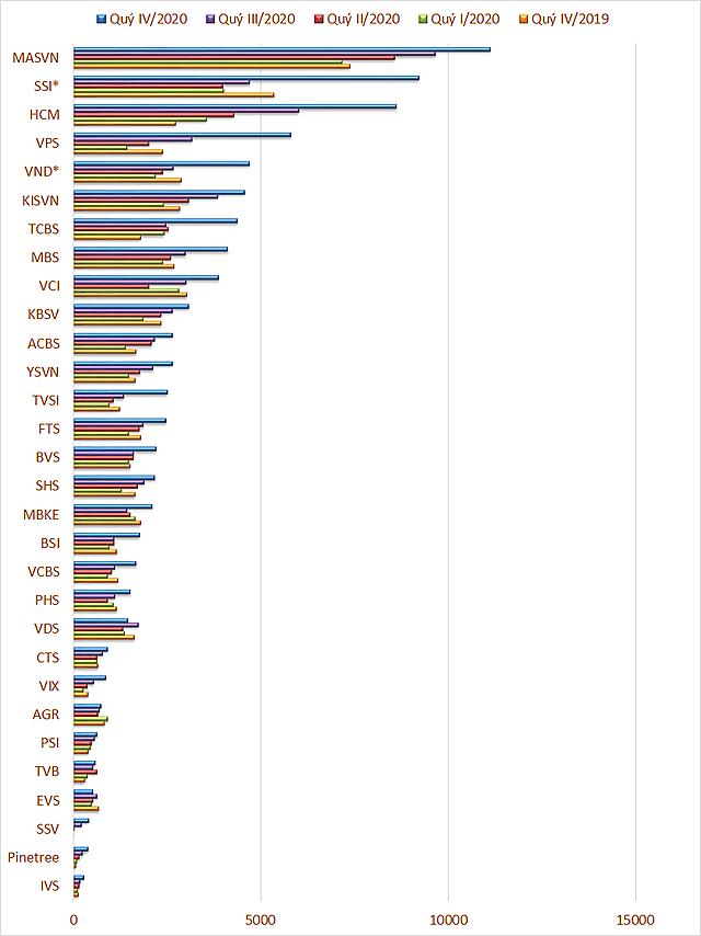 Khoản cho vay của 30 CTCK. Đơn vị: tỷ đồng. (*) các CTCK chưa có BCTC hợp nhất.