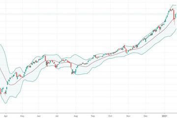 Xu thế dòng tiền: Cơn sốc có qua nhanh?