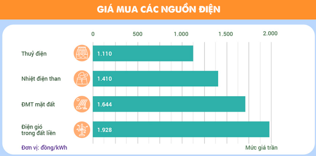 gia-dien-cac-loai.png