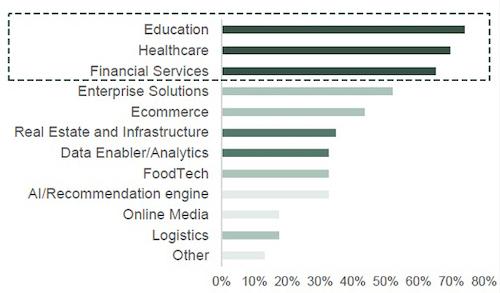 Những lĩnh vực mà các nhà đầu tư công nghệ sẽ ưu tiên khi rót vốn vào Việt Nam.