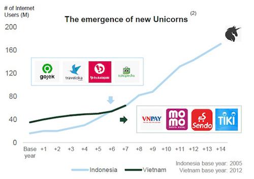 """Việt Nam đang ở vào """"điểm uốn"""" của sự phát triển giống với Indonesia 7 năm về trước. Do vậy, giới đầu tư cho rằng đây sẽ là thời điểm ra đời của những """"kỳ lân"""" công nghệ mới tại Việt Nam."""