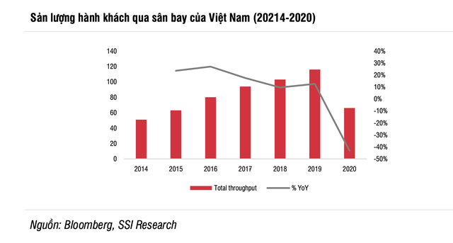 SSI Research nhận định lợi nhuận ACV sẽ tăng 250% trong năm 2021 dù vẫn chưa về mức 2019 - Ảnh 1.