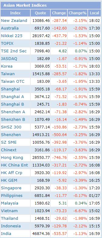 Diễn biến các chỉ số chứng khoán của thị trường châu Á. Nguồn: IndexQ.
