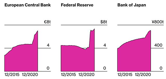 Bảng cân đối của các Ngân hàng trung ương phình to trong năm 2020. Ảnh: Bloomberg.