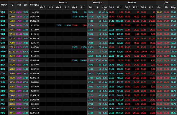 Các cổ phiếu vốn hóa lớn giảm sàn trong phiên sáng 28/1. Nguồn; VNDirect.