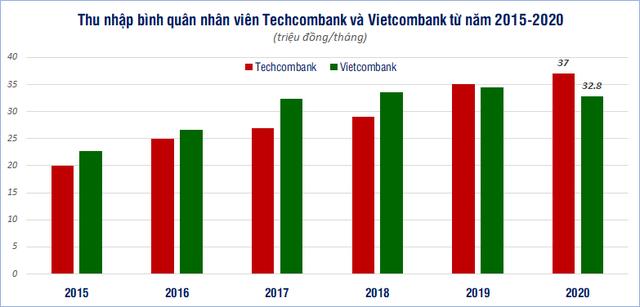 So găng thu nhập bình quân nhân viên Vietcombank và Techcombank - Ảnh 1.