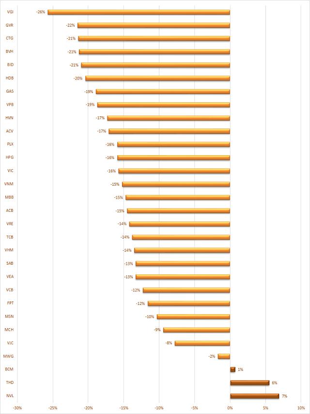 Diễn biến của 30 cổ phiếu vốn hóa lớn nhất TTCK kể từ phiên 19/1 đến nay