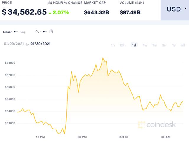 Biến động giá Bitcoin trong 24 giờ qua.