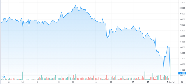 Diễn biến giao dịch cổ phiếu SAB trong 1 tháng qua. Nguồn: Tradingview.