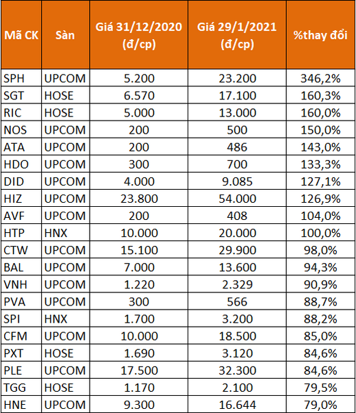 20 cổ phiếu tăng giá mạnh nhất tháng 1.