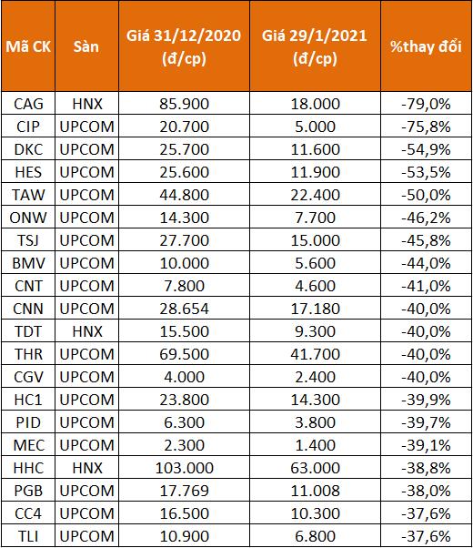 20 cổ phiếu giảm giá mạnh nhất tháng 1.