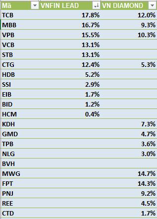 Tỷ trọng của từng cổ phiếu thành phần theo danh mục chứng khoán cơ cấu