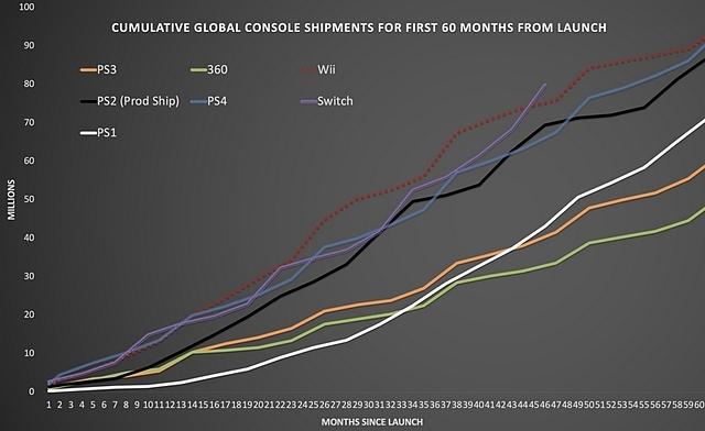 Nintendo Switch đang trong đà tiêu thụ rất mạnh dù mới chỉ lên kệ 46 tháng.