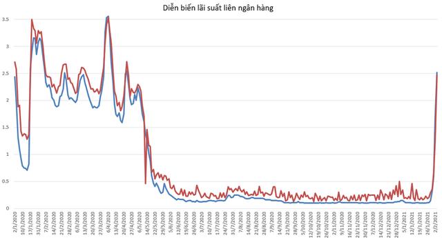 Lãi suất VND liên ngân hàng tăng nhanh trong những ngày vừa qua.