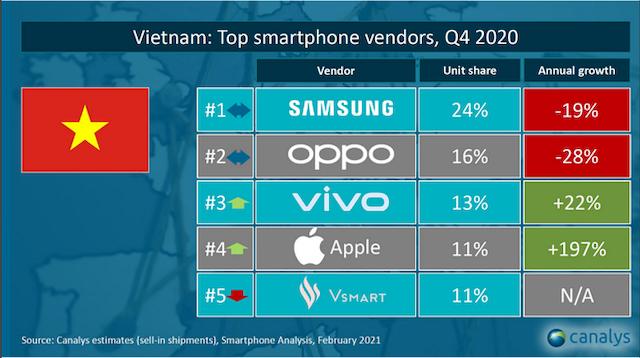 Top 5 nhà cung cấp smartphone hàng đầu tại Việt Nam trong quý IV/2020.