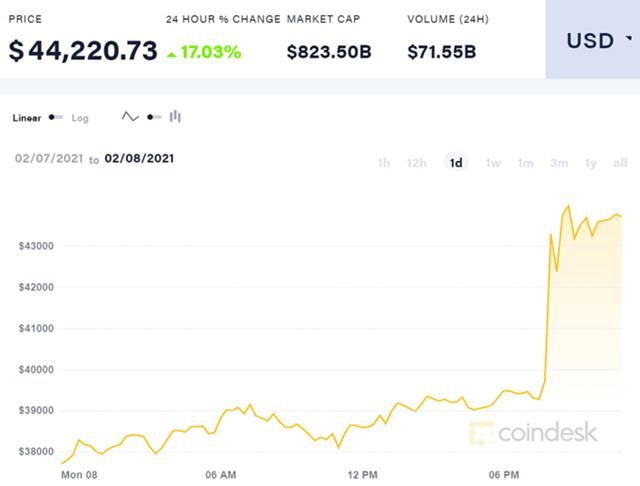Bitcoin vượt 44.000 USD, lập kỷ lục mới