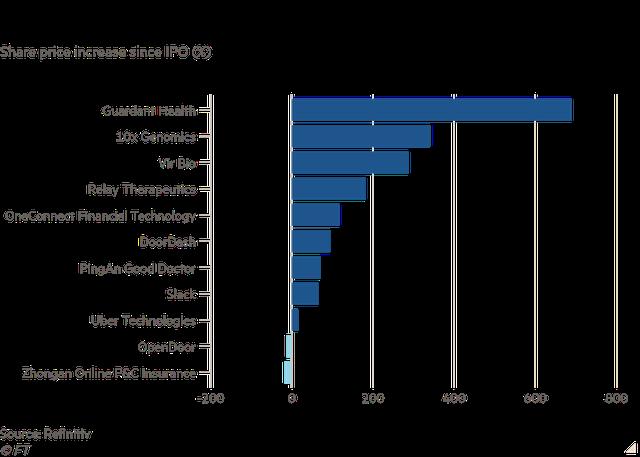 Từng là tâm điểm chỉ trích của nhà đầu tư, Quỹ Vision của Masayoshi Son đã hồi phục ngoạn mục với khoản lãi 5 tỷ USD như thế nào? - Ảnh 2.