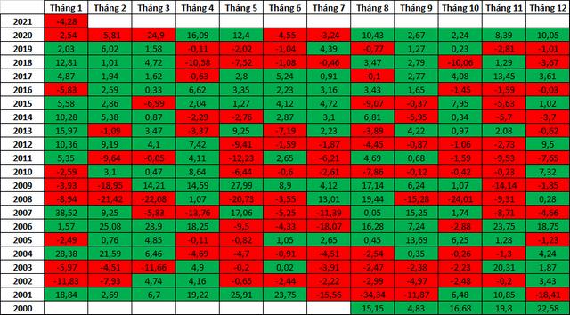 Lịch sử mức tăng/giảm của VN-Index theo tháng kể từ ngày đầu đi vào hoạt động. Đơn vị: %