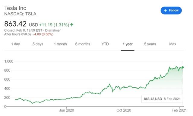 Diễn biến giá cổ phiếu Tesla trong một năm qua.