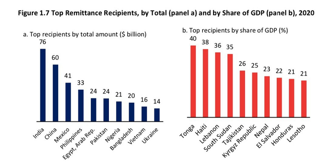 6,1 tỷ USD kiều hối về TP HCM