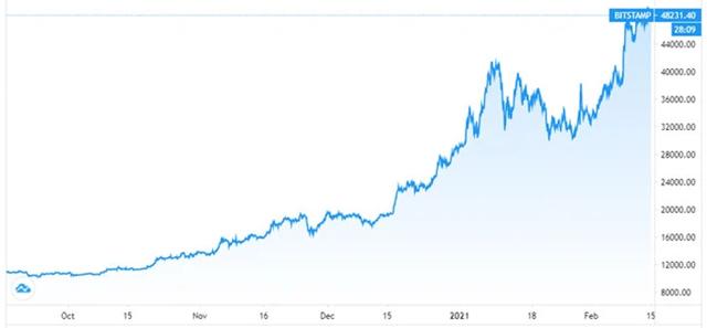 Diễn biến giá Bitcoin trong 6 tháng qua. Đơn vị: USD/Bitcoin - Nguồn: TradingView.
