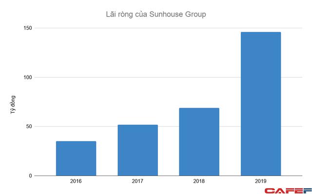 """Sau khi """"hủy kèo"""" bán lại cho Electrolux với giá 250 triệu USD, doanh thu Sunhouse Group tăng trưởng 40% mỗi năm, lợi nhuận thu về hàng trăm tỷ - Ảnh 2."""