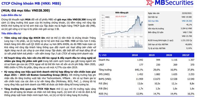 Báo cáo phân tích cổ phiếu MBS của MBS.