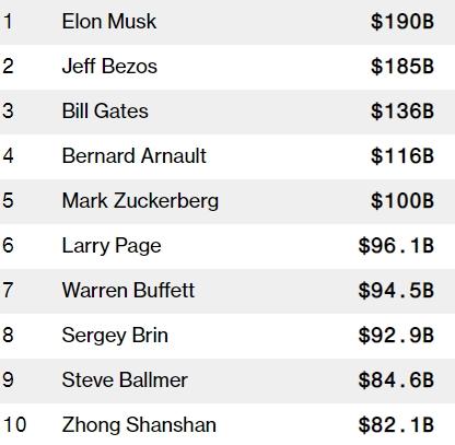 10 người giàu nhất thế giới theo chỉ số Bloomberg Billionaires.
