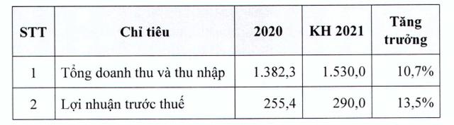 Dược phẩm Imexpharm (IMP) đặt kế hoạch lãi trước thuế 290 tỷ đồng trong năm 2021 - Ảnh 2.