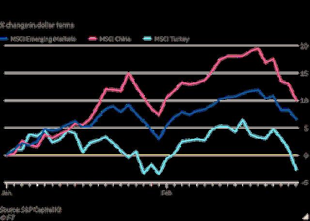 Financial Times: Lãi suất tăng đối đầu với tăng trưởng chóng mặt tại các thị trường mới nổi - Ảnh 1.