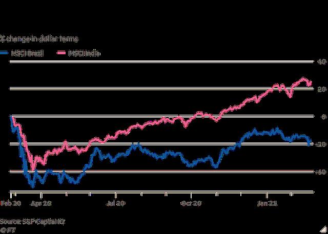 Financial Times: Lãi suất tăng đối đầu với tăng trưởng chóng mặt tại các thị trường mới nổi - Ảnh 2.