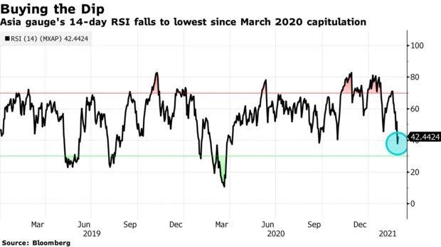 Chỉ số sức mạnh tương đối (RSI) tại châu Á giảm xuống mức thấp nhất kể từ đợt biến động hồi tháng 3/2020.