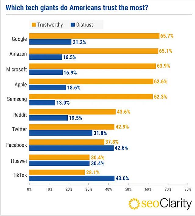 """Kết quả khảo sát lòng tin của người Mỹ dành cho 10 """"ông lớn"""" công nghệ. Ảnh: Seoclarity"""