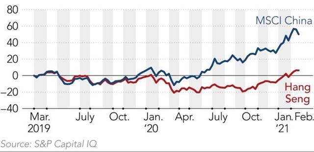 Diễn biến chỉ số MSCI China và Hang Seng. Đơn vị %.