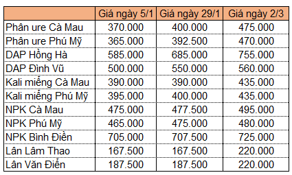 bang-gia-phan-2507-1614744681.png
