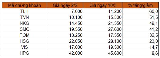 co-phieu-thep-2021-8634-1615371744.png