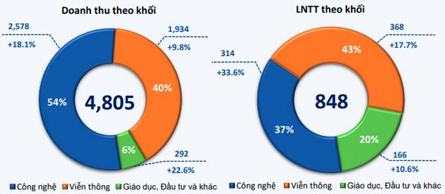 Doanh thu và lợi nhuận theo khối của FPT trong 2 tháng đầu năm. Đơn vị: Tỷ đồng.