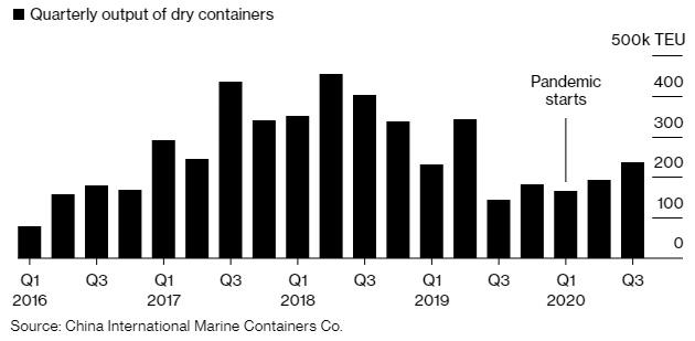 Sản lượng container của CIMC qua các quý.