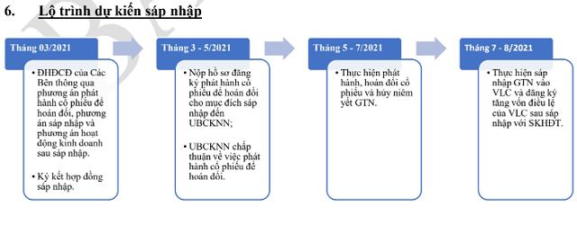 gtn-lo-trinh-5299-1616122313.png